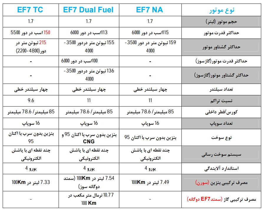 مشخصات موتور ملی EF7